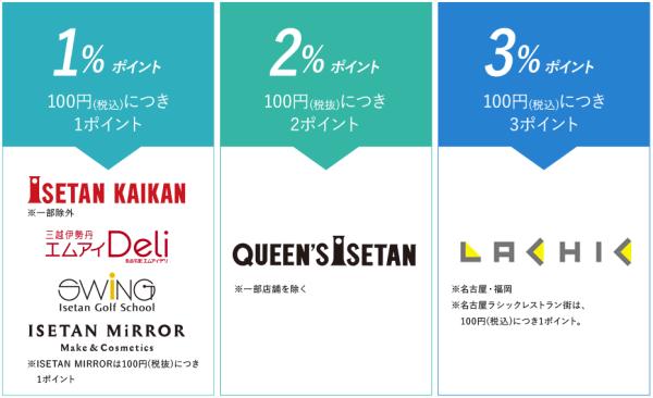 三越伊勢丹グループの百貨店以外でのMIカード(エムアイカード)のポイント率