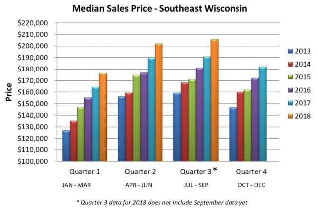 Median Home Sales price in Southeast Wisconsin