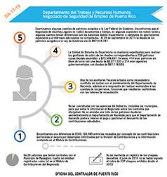 Resumen de hallazgos del informe DA-17-19 del Departamento del Trabajo y Recursos Humanos, Negociado de Seguridad de Empleo de Puerto Rico