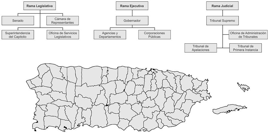 Estructura del Gobierno del Estado Libre Asociado de Puerto Rico