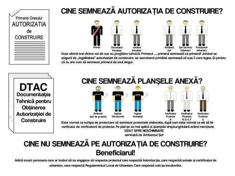 Cine semnează Autorizația de construire?