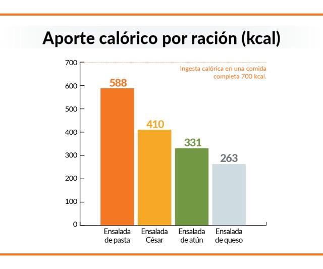 calorías ensaladas