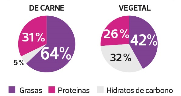 Composición nutricional de amburguesa vegetal o de carne