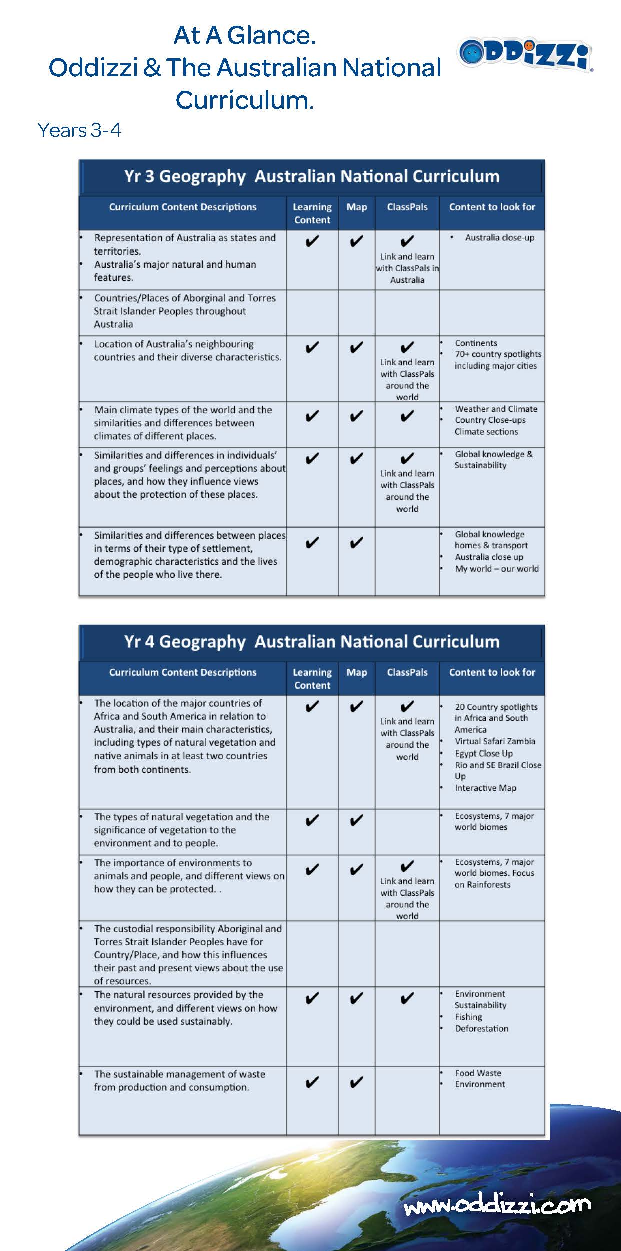 Australian Curriculum Geography Year 3 Resources From Oddizzi