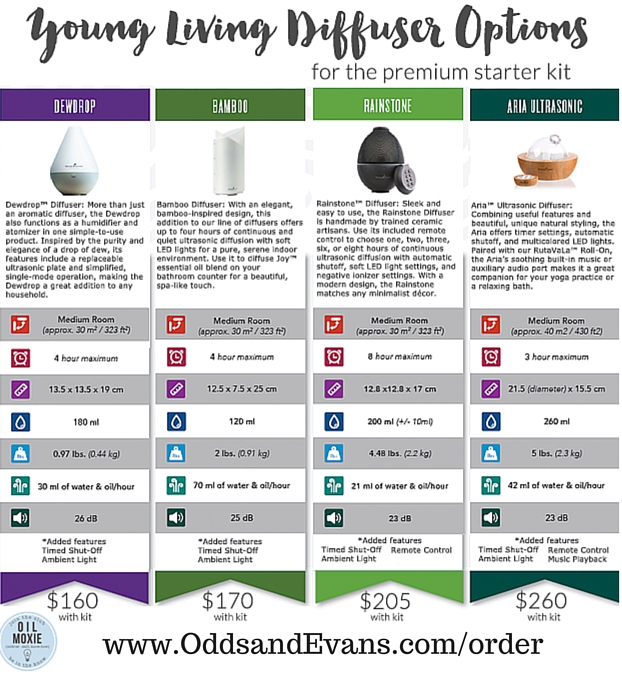 Different Diffusers For Your Essential Oils Odds Amp Evans