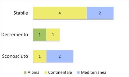 Fig. 3.3.32 - Trend di popolazione delle specie di odonati nel breve periodo (2001-2012). I numeri si riferiscono alle schede di reporting.