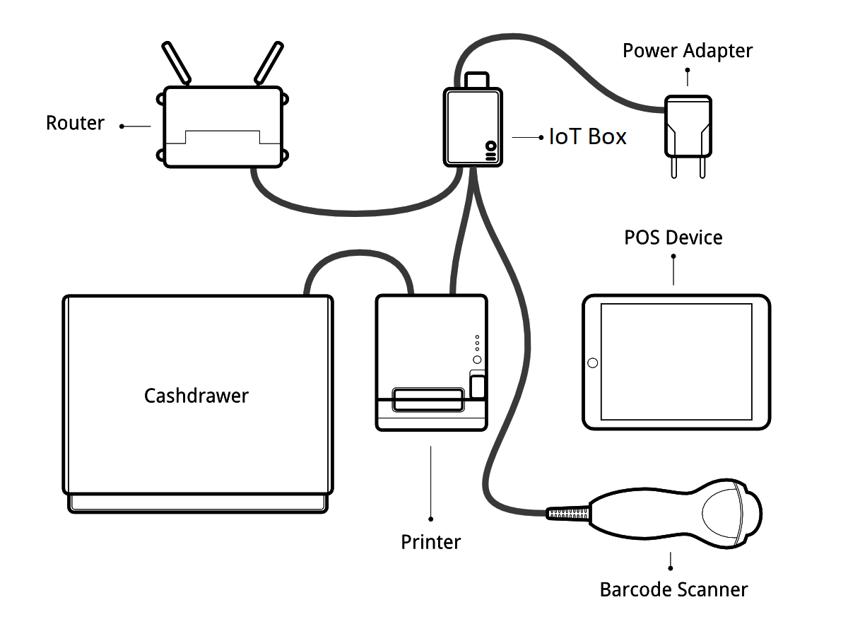 Use The Iot Box For The Pos