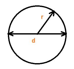 Jak se vypočítá obvod kruhu?