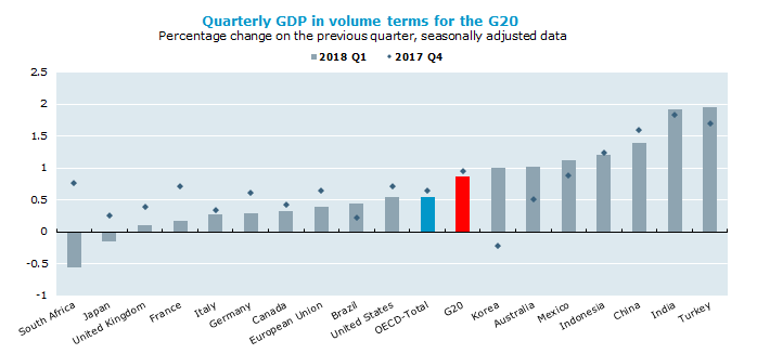 Slight easing of G20 GDP growth in first quarter of 2018