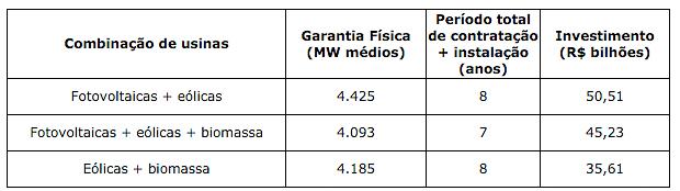 Tabela mostra a combinação de energias renováveis capazes de substituir hidrelétrica no Tapajós. Fonte: Greenpeace
