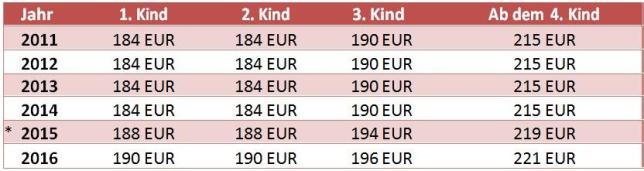 Kindergeldtabelle: Informationen zur aktuellen Kindergeld-Höhe