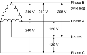 240V 3 Phase and 240V Single Phase • OEM Panels