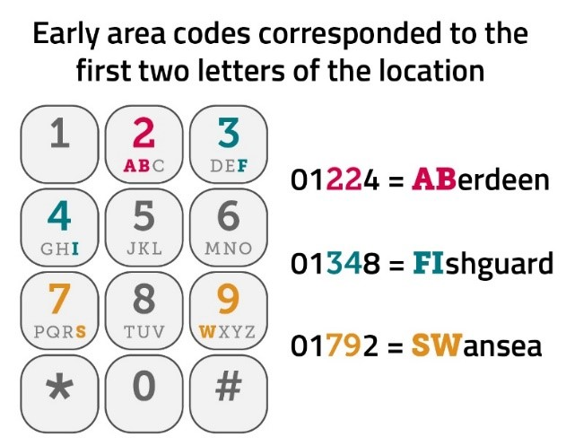 Graphic illustrating how early area codes corresponded to the first two letters of the location, e.g. 01224 = Aberdeen, 01348 = Fishguard, 01792 = Swansea.