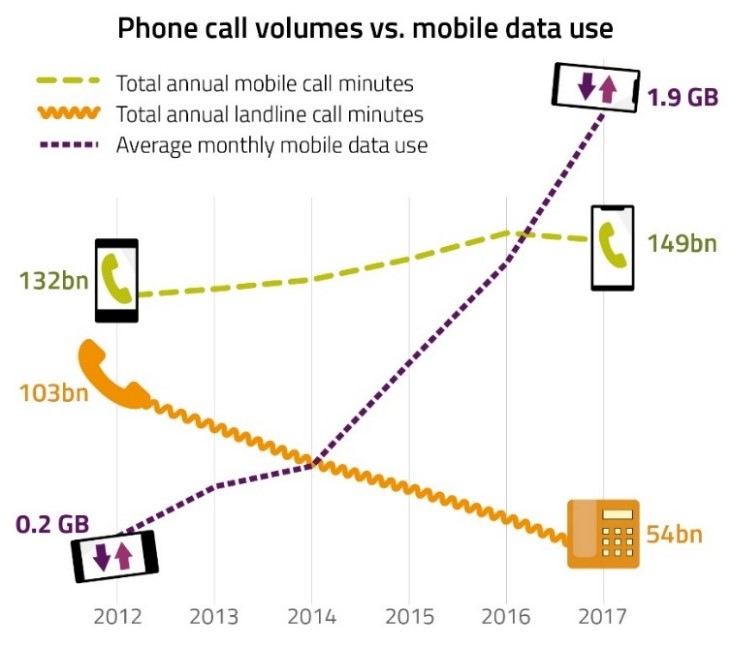 Graph illustrating the change in total annual mobile call minutes, total annual landline call minutes, and average monthly mobile data use (2012-2017).