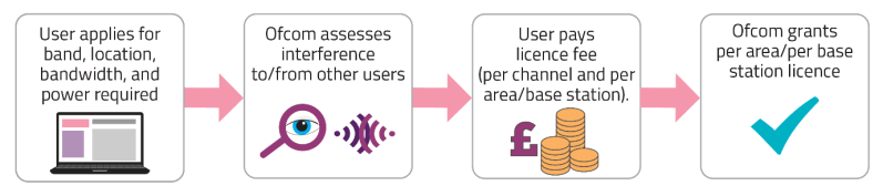 The Shared Access licence application process