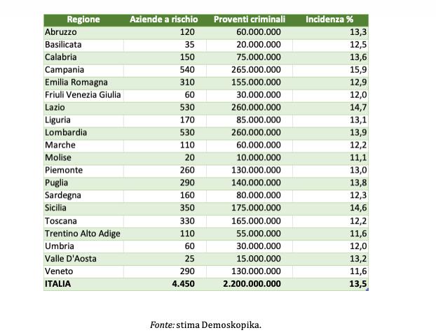 Imprese del comparto turistico a rischio di infiltrazione criminale e proventi illegali per regione Stima 2021. Valori assoluti (imprese) e valori in milioni di euro (proventi criminali)