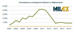 Forze del contingente italiano in Afghanistan