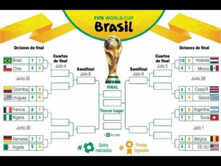 clasificacin octavos de final BRASIL 2014