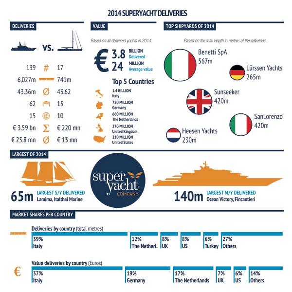 super yachts 2014