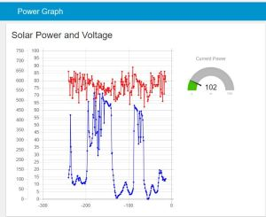 Solar Power and Voltage Output