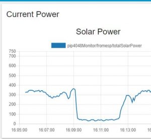 Solar Power Graph