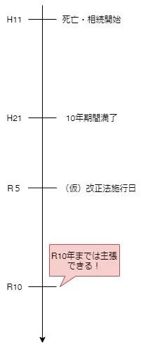 遺産の分割に関する経過措置