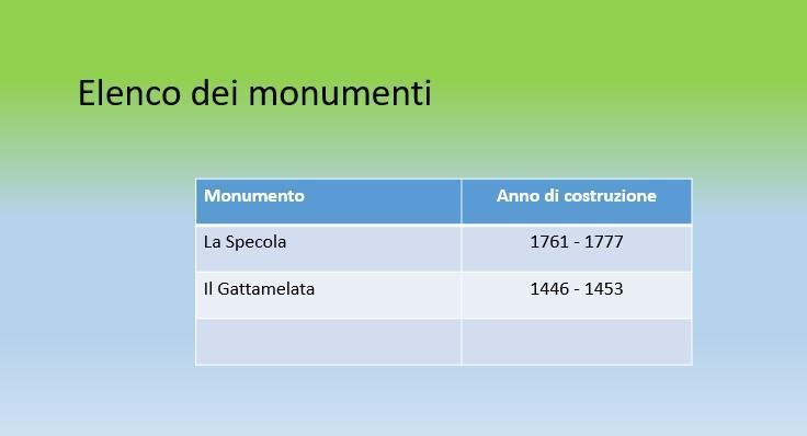 Office online -Elenco di monumenti di Padova
