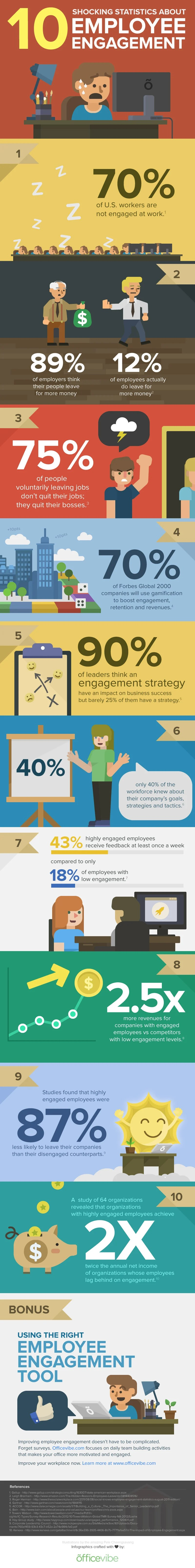 10 Shocking Stats About Employee Engagement