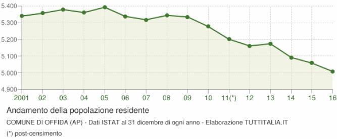 grafico-andamento-popolazione-offida