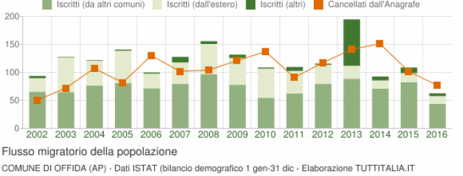 grafico-flussi-migratori-offida