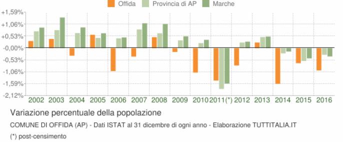 grafico-variazione-popolazione-offida