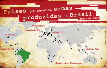 Countries that receive arms produced in Brazil (Credit: Emídio Pedro. Data from 2009).
