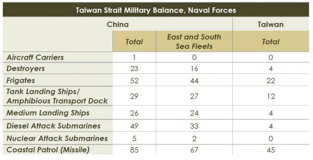 """The PLA Navy has the largest force of principal combatants, submarines, and amphibious warfare ships in Asia. In the event of a major Taiwan conflict, the East and South Sea Fleets would be expected to participate in direct action against the Taiwan Navy. The North Sea Fleet would be responsible primarily for protecting Beijing and the northern coast, but could provide mission-critical assets to support other fleets."" --- Office of the Secretary of Defense, ""Military and Security Developments Involving the People's Republic of China 2013"", Department of Defense, Abbual Report to Congress, p. 76."