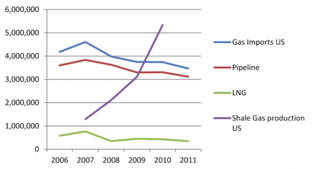 "US gas imports vs. shale gas production: Whereas US gas consumption grew from 21.6 to 24.4 Billion cubic feet (612 to 691 Million m3), during the period 2006-2011 gas imports simultaneously declined from 4.1 to 3.4 Billion cubic feet (116 to 96 Million m3). The increase in domestic consumption and decline in natural gas imports coincided with an increase in US shale gas production from 1.2 Billion cubic feet (34 Million m3) in 2007 to 5.3 Billion cubic feet (150 Million m3) in 2010 (Sijbren de Jong, Willem Auping and Joris Govers, ""The geopolitic of shale gas"", The Hague Centre for Strategic Studies and TNO, Paper No. 17 (2014): 40)."