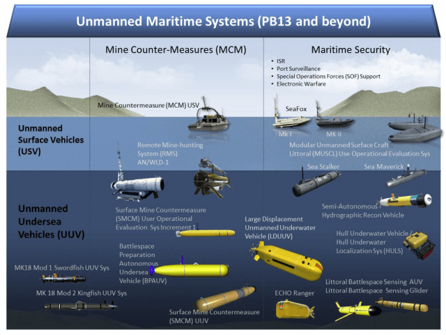 Unmanned_Maritime_System_2013+