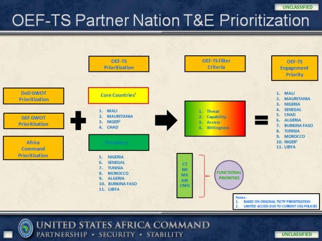 Operation Enduring Freedom - Trans Sahara (OEF-TS) Partner Nation Train & Equip (T&E) Prioritization chart from a 2011 U.S. Africa Command briefing.