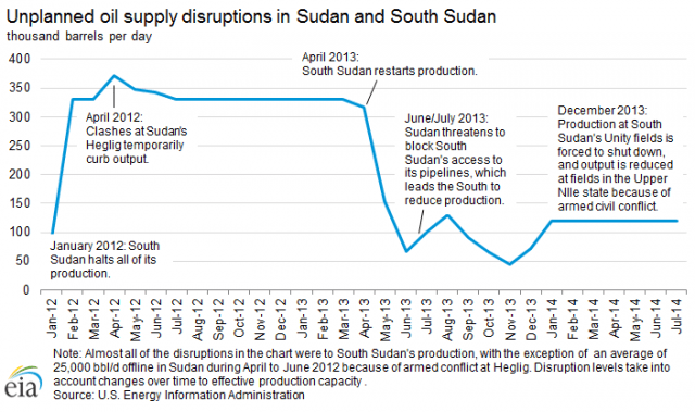 South Sudan has experienced frequent disruptions to production over the past few years. In January 2012, the country voluntarily halted its production because of a dispute over transit fees with Sudan. South Sudan's production was partially shut down again at the end of 2013 because of civil conflict. (Source: US Energy Information Administration).