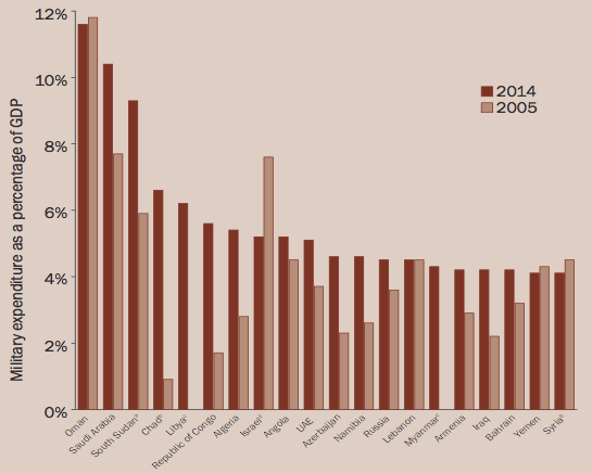 """Countries with a military burden over 4 per cent of gross domestic product (GDP) in 2014 or in year of most recent available data (Sam Perlo-Freeman u. a., """"Trends in World Military Expenditure, 2014"""", SIPRI, April 2015)."""