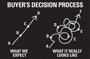 Buyer's Decision Process