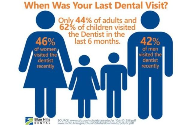 dental pinterest idea dental facts