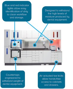 the advantages of an all-in-one sterilization center