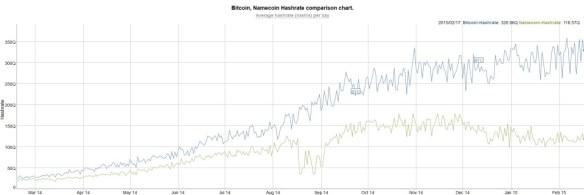 bitcoin namecoin hashrate 2015