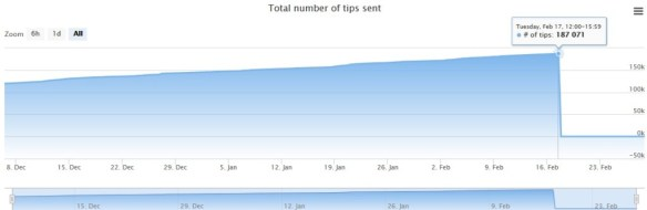 changetip total number of tips sent