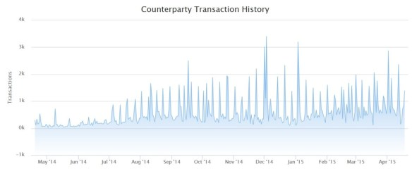 counterparty transaction history