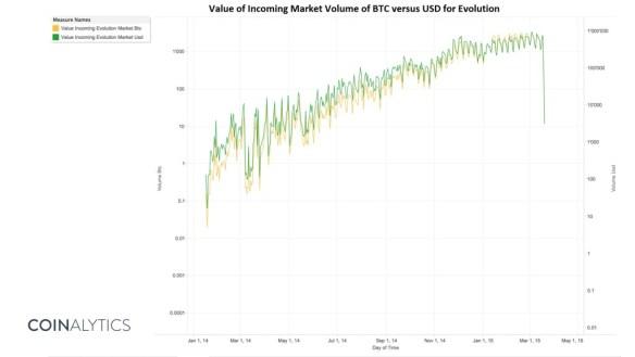 evolution market volume log scale