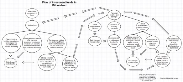 flow of investment funds in bitcoinland
