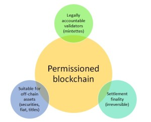 permissioned chains