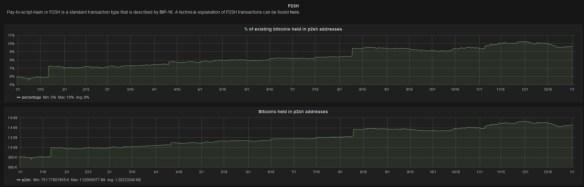 P2SH chart