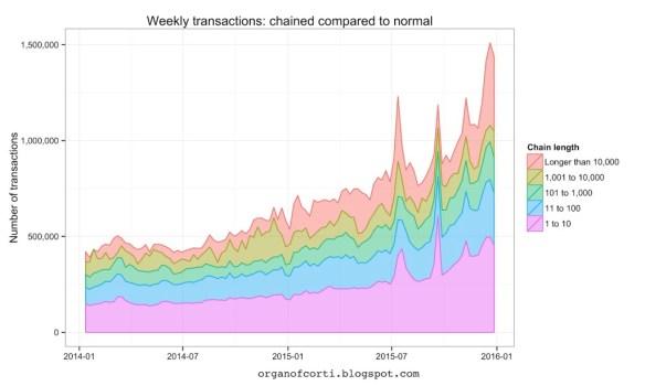 long-chain transactions