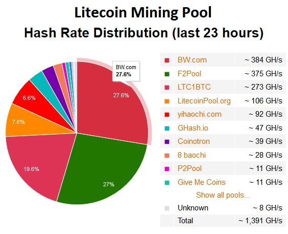 Litecoin | Great Wall of Numbers